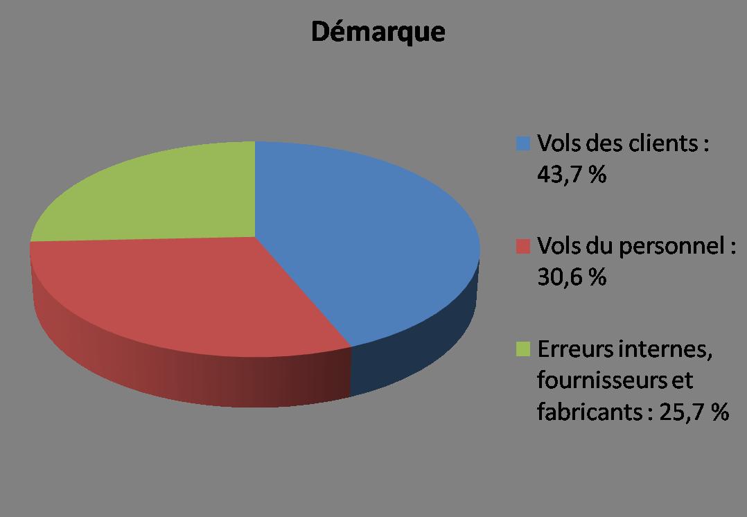 Pourcentage démarque